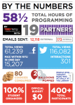 Infographic of TEDActive NYU Takeover